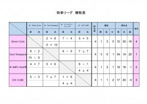 Fall league standings